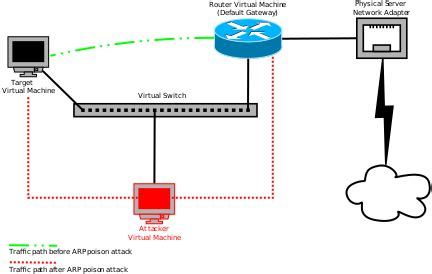 in the middle attack diagram arp poisoning in the middle attack scenario diagram