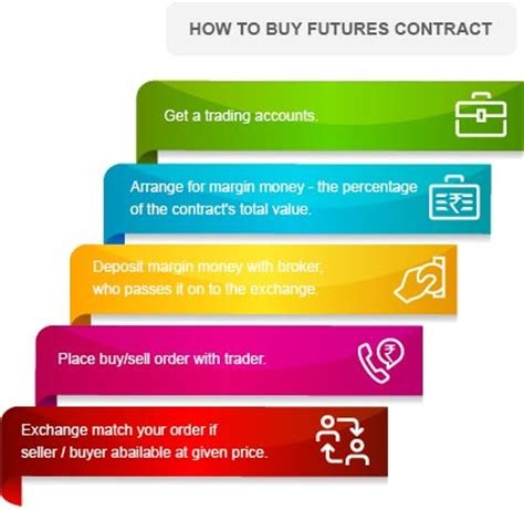 how much money upfront to buy a house how to buy sell futures contracts kotak securities 174
