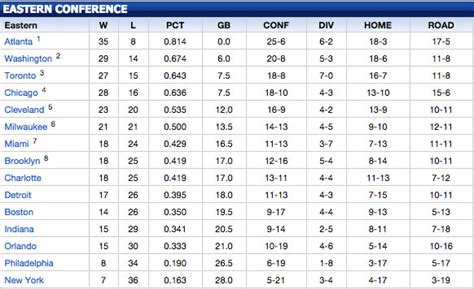 nba standings nba standings current basketball scores