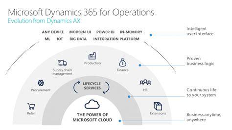 microsoft dynamics  operations ipi solutions