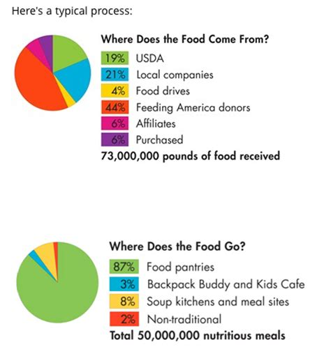 Food Pantry Statistics by A Visit To Houston S Food Bank Fooducate