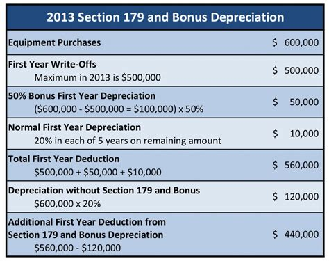 schedule c section 179 auto 2013 section 179 and bonus depreciation html autos