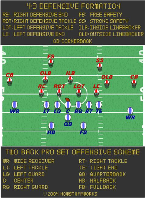 football lineup diagram the football offense howstuffworks
