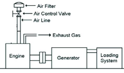 electric generator diagram wiring diagrams schematics