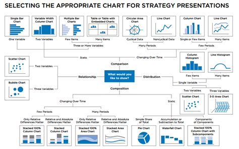 Mba Business Analytics Reddit by Selecting The Appropriate Chart For Strategy Presentations