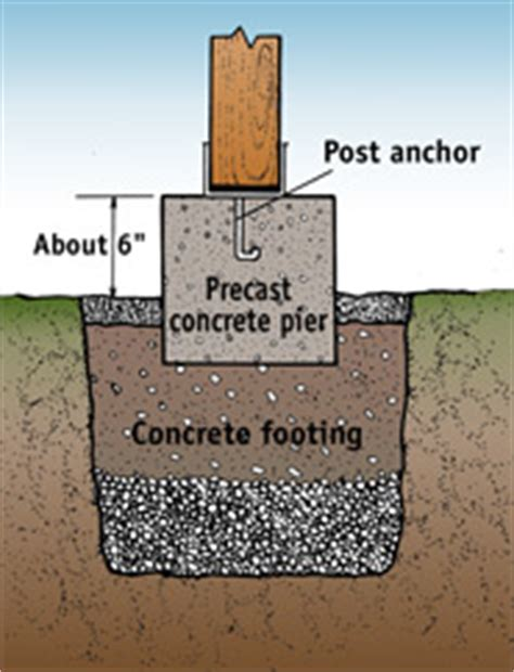 Patio Foundation Depth by Building Your Deck