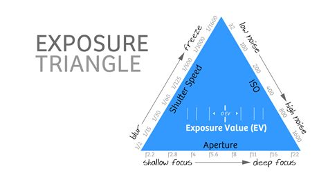 exposure stops in photography a beginner s guide a beginner s guide for manual controls in iphone