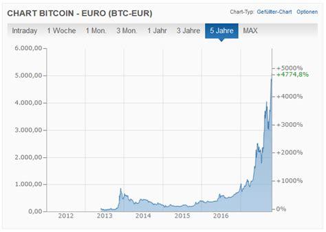 bitcoin idr chart kurs bitcoin imgurm