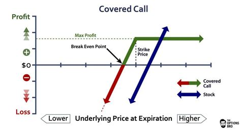 covered call diagram covered call option strategy exle the options bro
