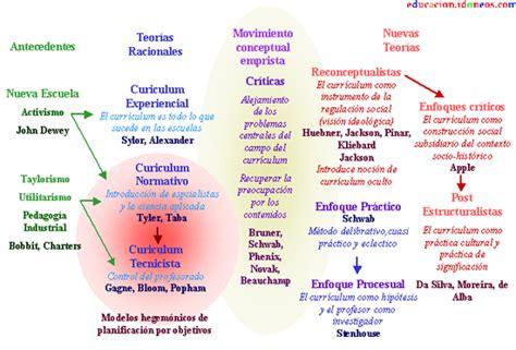 Modelo Curriculum Stephen Kemmis Enfoques Te 243 Ricos Curr 237 Culum