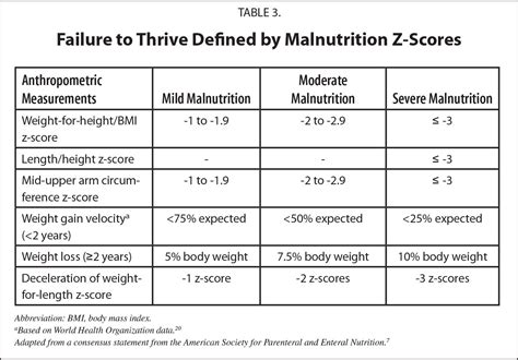 z protein definition clinical review of failure to thrive in pediatric patients