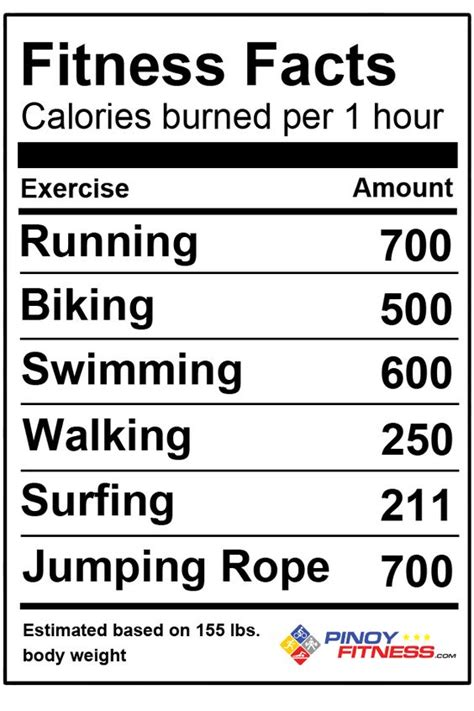 7 That Will Burn Calories by Just A Few Fitness Facts Fitness Calorie Facts