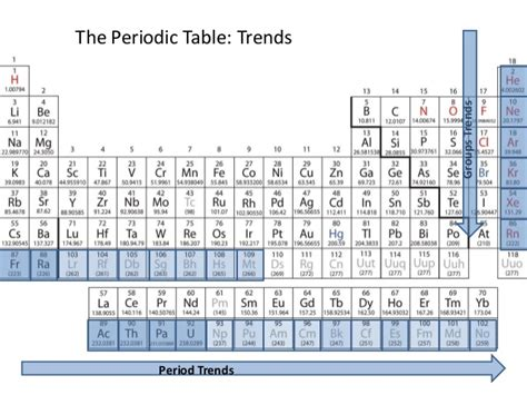 Trends In The Periodic Table by Periodic Trends Polarizability Table
