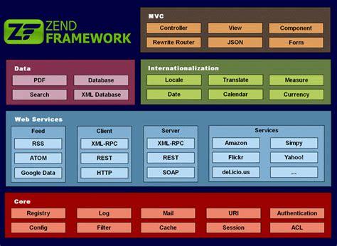 zend framework 2 override layout download zend framework linux 2 2 1