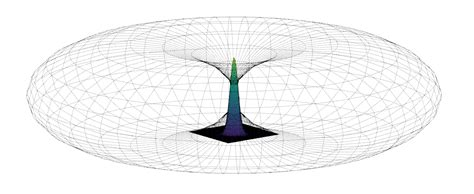 Radiation Pattern Shape | lorawan 868mhz antenna test part 1 2 coredump
