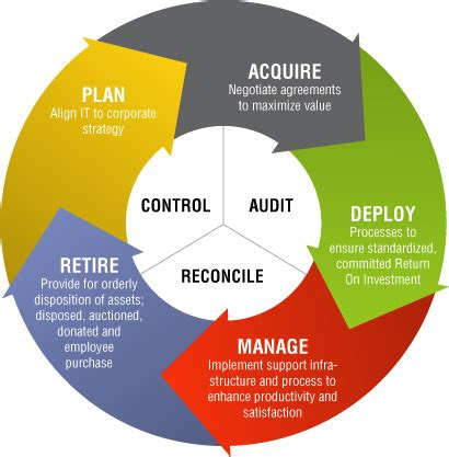 Repurpose by Asset Lifecycle Management Shaun White Musings