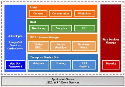 oracle soa suite architecture diagram oracle soa suite overview oracle trainings for apps