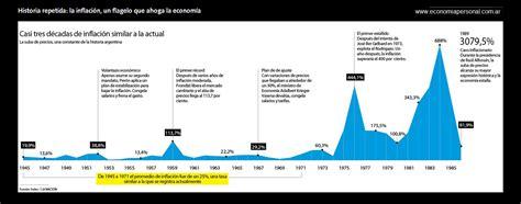 cuanto sera la inflacin en argentina para el 2016 argentina la inflaci 243 n un flagelo que ahoga la econom 237 a