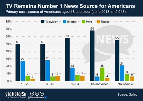 radio remains the main source of daily news in nigeria chart tv remains number 1 news source for americans