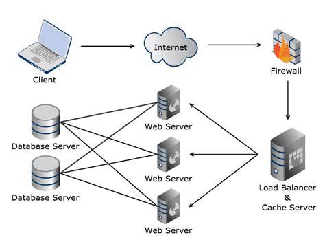 web hosting diagram improving the awba s website performance a study