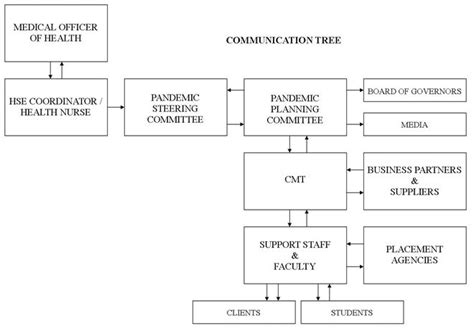communication tree template policy mylambton portal