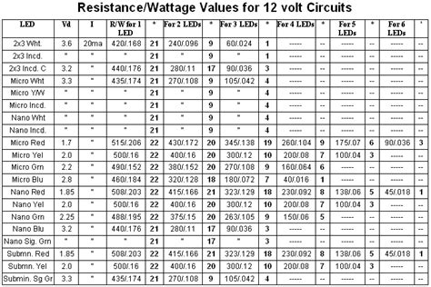 standard resistor wattage values resistor usage