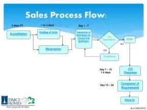 sales flow chart template sales process dmci homes ibroker sales