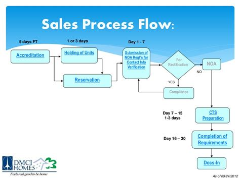 b2b sales process flowchart dmci homes sales process dmci brokerdmci broker