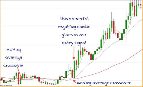 engulfing pattern trading system engulfing candles the cinderella of chart patterns