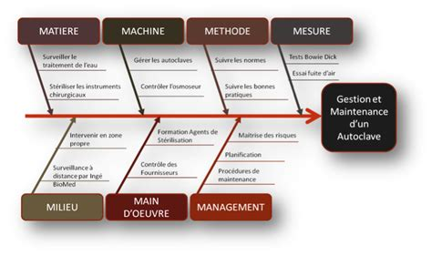 ishikawa diagramme 7m ishikawa le lean manufacturing