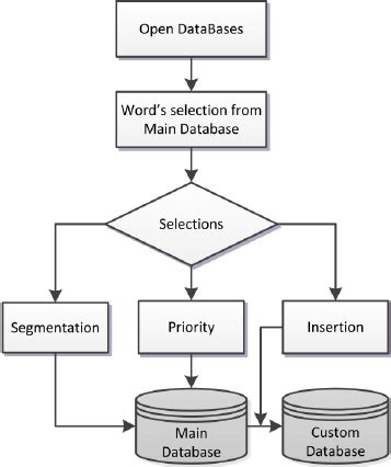 flow chart with database flowchart database flowchart in word