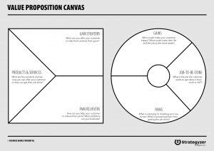 How To Really Understand Your Customer With The Value Proposition Canvas Design A Better Business Value Proposition Canvas Template