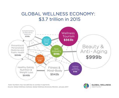 weight management statistics statistics facts global wellness institute