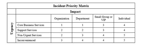 Help Desk Priority Matrix by Incident Managment Raci Images