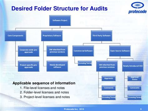 Project Reporting Best Practices best practices for simplifying software audits