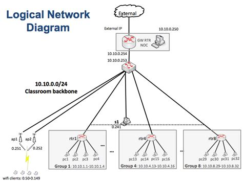 backbone network diagram netdiagnmm camren ait nsrc cus network design workshop