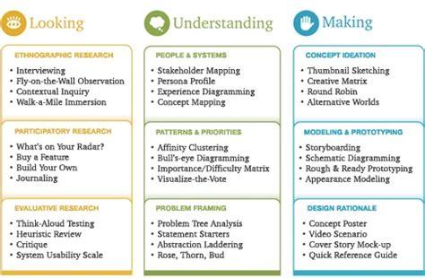 design thinking luma luma institute about us systems design thinking