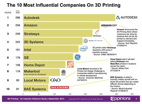 best 3d printer companies report on top influencers in 3d printing 3d printing