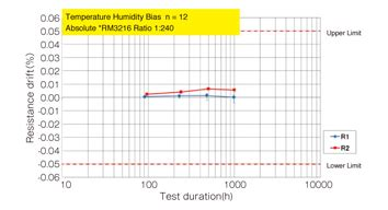 smd resistor derating smd resistor derating curve 28 images anti surge current flat chip resistors sg73 current