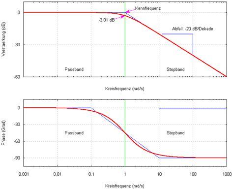 bode diagram datei butterworth filter bodediagram png