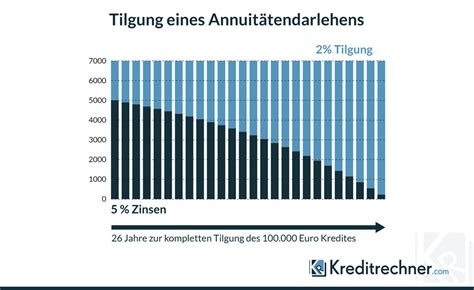 Wohnungskauf Kredit by Annuit 228 Tendarlehen Funktionsweise Zinsen Und Vergleich