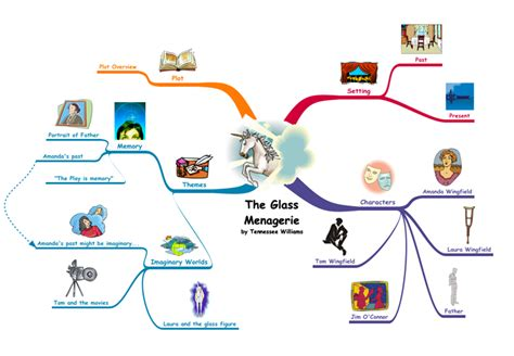 supernatural theme in an inspector calls macbeth themes mind map use these language arts exles to