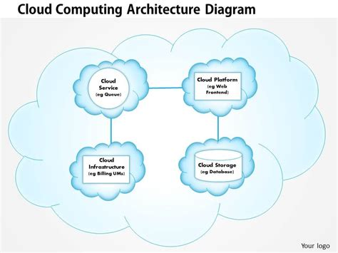 architecture of cloud computing with the diagram 0414 cloud computing architecture diagram powerpoint