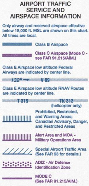 vfr sectional chart legend national airspace system long ca