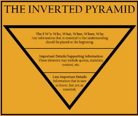 Research Triangle Newspapers by Inverted Pyramid Exle Images Search