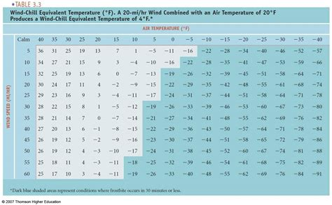 human comfort index air temperature and human comfort the wind chill index
