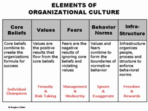 how leaders can impact organizational cultures with their actions image gallery organizational culture exles