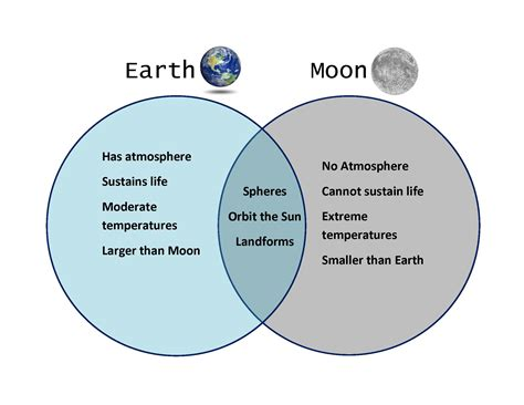 diagram of the earth sun and moon 8 best images of venn diagram 4 spheres of earth venn