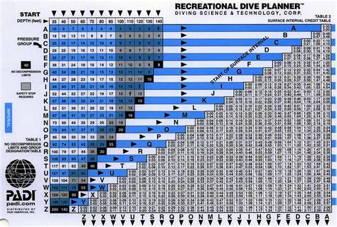 us navy dive tables in defense of dive tables scuba diver life