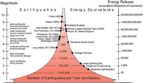 earthquake often happens around us iris educational materials